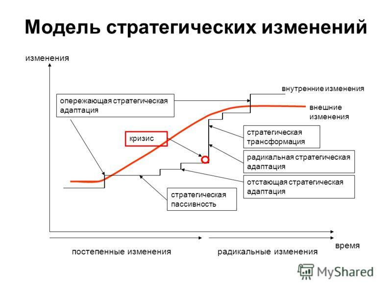 Модель стратегических изменений изменения внешние изменения внутренние изменения стратегическая трансформация стратегическая пассивность опережающая стратегическая адаптация радикальная стратегическая адаптация отстающая стратегическая адаптация врем