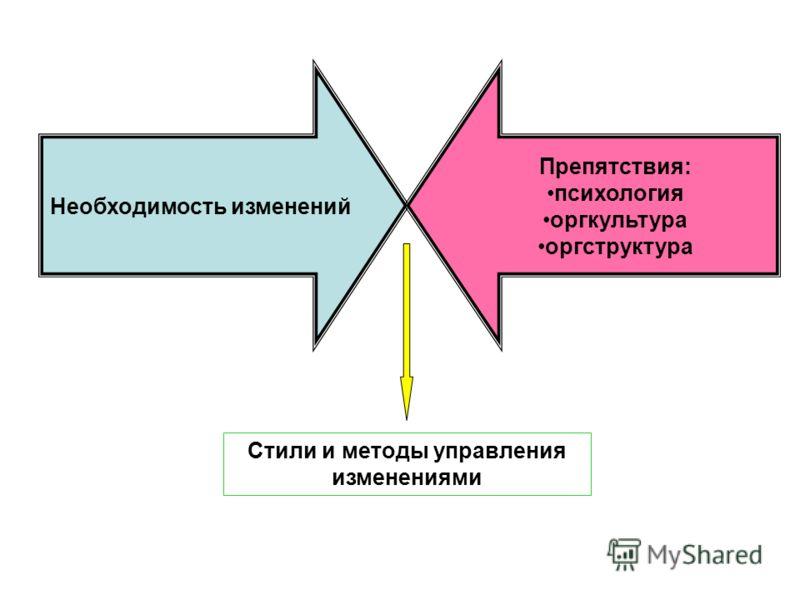 Необходимость изменений Препятствия: психология оргкультура оргструктура Стили и методы управления изменениями