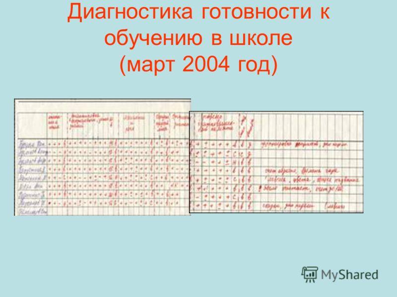 Диагностика готовности к обучению в школе (март 2004 год)