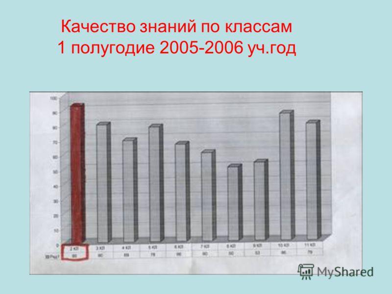 Качество знаний по классам 1 полугодие 2005-2006 уч.год