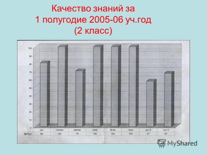 Качество знаний за 1 полугодие 2005-06 уч.год (2 класс)