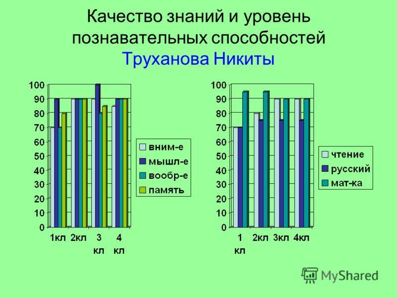 Качество знаний и уровень познавательных способностей Труханова Никиты