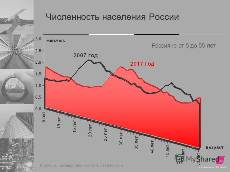 Источник: Государственная статистика России Численность населения России Россияне от 5 до 55 лет