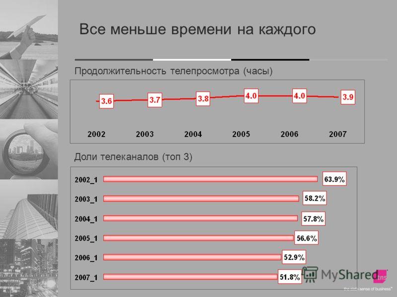 Все меньше времени на каждого Доли телеканалов (топ 3) Продолжительность телепросмотра (часы)