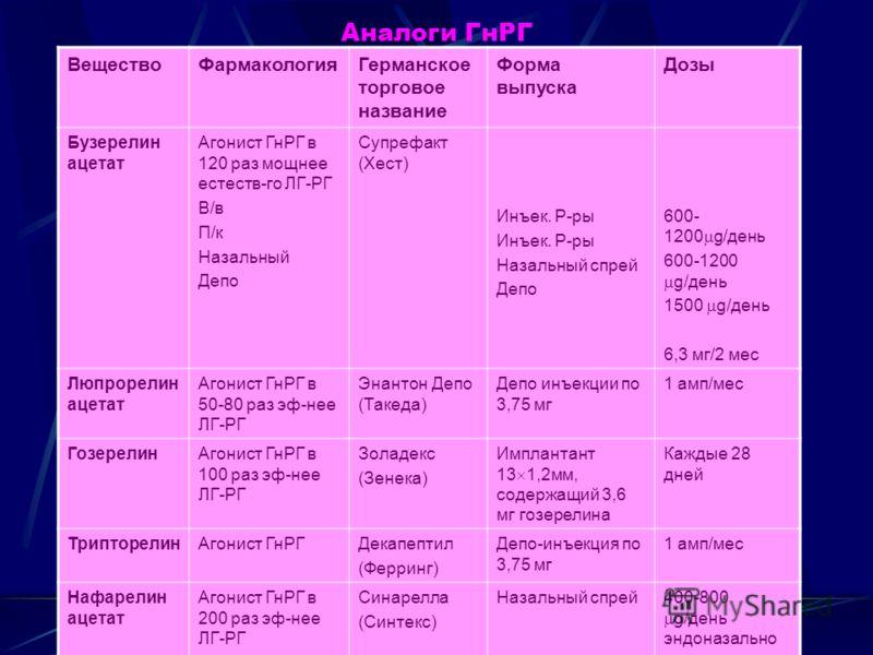 Гормональная терапия Антигонадотропины: Мефепристон Гестринон (неместран) в дозе 2.5 мг 2 раза в неделю Агонисты гонадотропин рилизинг гормона: Декапептиды – нафарелин, госерилин (Золадекс), трипторелин (Декапептил депо, Диферилин); Нонапептиды – буз