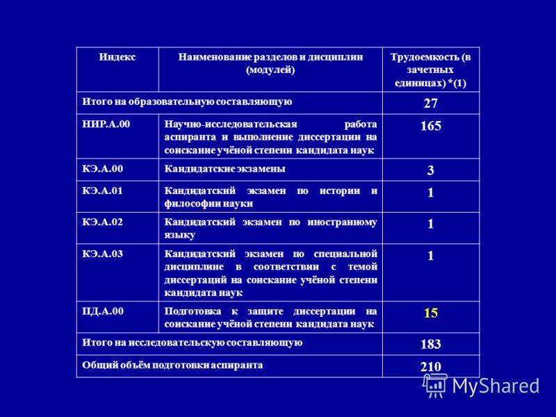 ИндексНаименование разделов и дисциплин (модулей) Трудоемкость (в зачетных единицах) *(1) Итого на образовательную составляющую 27 НИР.А.00Научно-исследовательская работа аспиранта и выполнение диссертации на соискание учёной степени кандидата наук 1