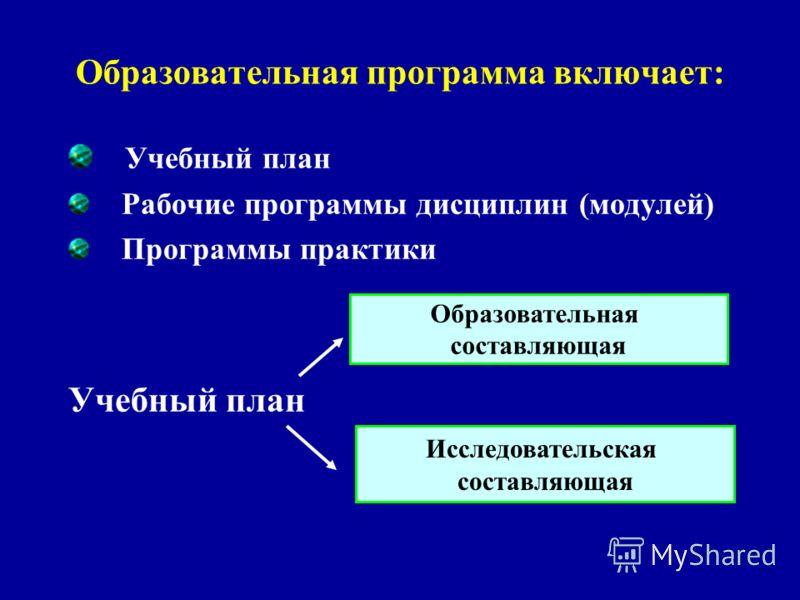 Образовательная программа включает: Учебный план Рабочие программы дисциплин (модулей) Программы практики Учебный план Образовательная составляющая Исследовательская составляющая