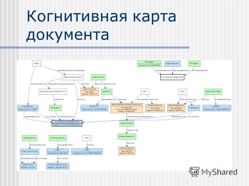 Когнитивная карта документа