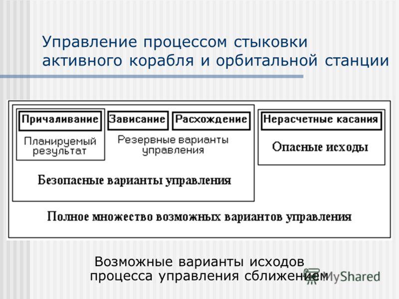 Управление процессом стыковки активного корабля и орбитальной станции Возможные варианты исходов процесса управления сближением