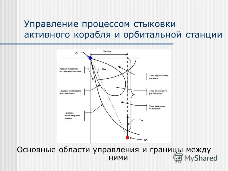 Управление процессом стыковки активного корабля и орбитальной станции Основные области управления и границы между ними