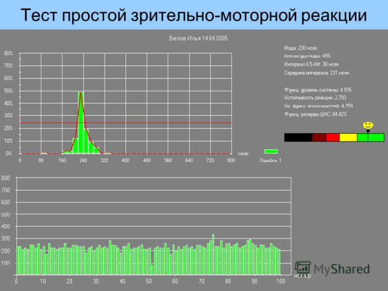 Тест простой зрительно-моторной реакции