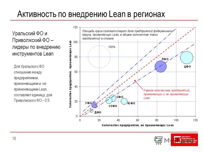 10 Активность по внедрению Lean в регионах Уральский ФО и Приволжский ФО – лидеры по внедрению инструментов Lean Для Уральского ФО отношение между предприятиями, применяющими и не применяющими Lean, составляет единицу, для Приволжского ФО – 0,9.