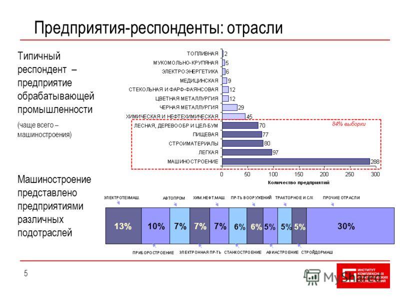5 Предприятия-респонденты: отрасли Типичный респондент – предприятие обрабатывающей промышленности (чаще всего – машиностроения) Машиностроение представлено предприятиями различных подотраслей 13%10%7% 6% 5% 30%