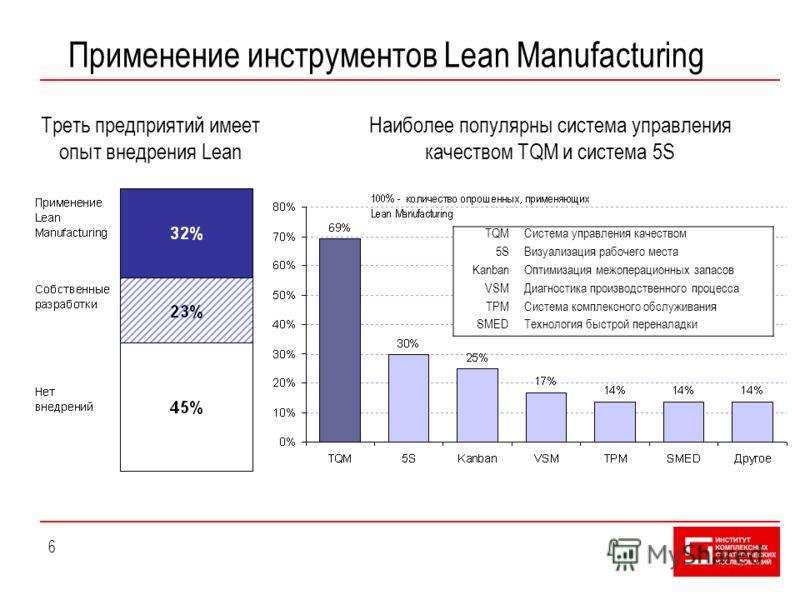 6 Применение инструментов Lean Manufacturing Наиболее популярны система управления качеством TQM и система 5S Треть предприятий имеет опыт внедрения Lean TQMСистема управления качеством 5SВизуализация рабочего места KanbanОптимизация межоперационных