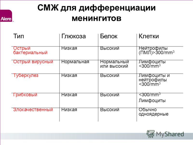 СМЖ для дифференциации менингитов ТипГлюкозаБелокКлетки Острый бактериальный НизкаяВысокийНейтрофилы (ПМЛ)>300/mm 3 Острый вирусныйНормальнаяНормальный или высокий Лимфоциты