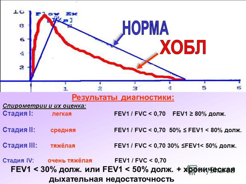 Результаты диагностики: Спирометрии и их оценка: Стадия I: легкая FEV1 / FVC < 0,70 FEV1 80% долж. Стадия II: средняя FEV1 / FVC < 0,70 50% FEV1 < 80% долж. Стадия III: тяжёлая FEV1 / FVC < 0,70 30% FEV1< 50% долж. Стадия IV: очень тяжёлая FEV1 / FVC