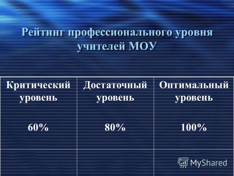 Рейтинг профессионального уровня учителей МОУ Критический уровень 60% Достаточный уровень 80% Оптимальный уровень 100%