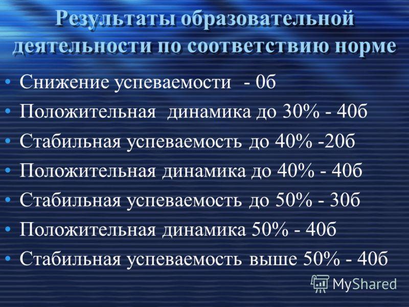 Результаты образовательной деятельности по соответствию норме Снижение успеваемости - 0б Положительная динамика до 30% - 40б Стабильная успеваемость до 40% -20б Положительная динамика до 40% - 40б Стабильная успеваемость до 50% - 30б Положительная ди