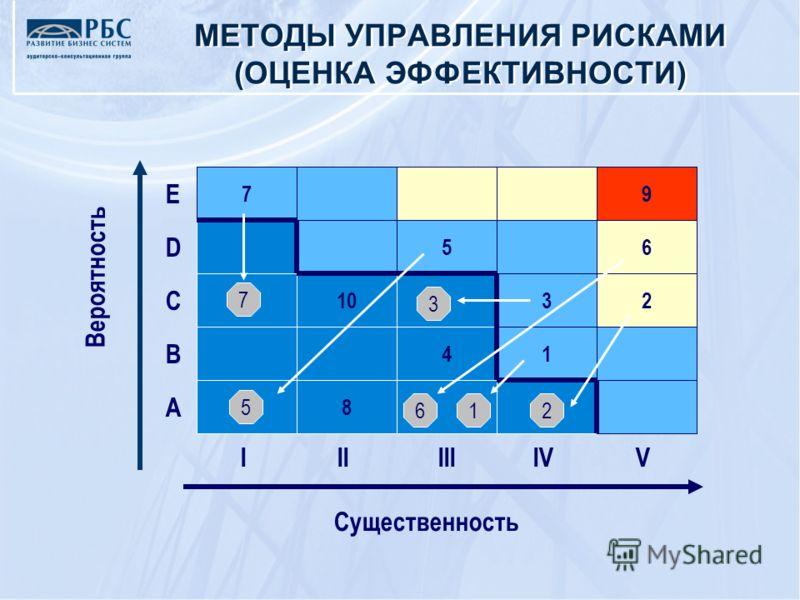 E D C B A IIIIIIIV Вероятность Существенность V 8 41 1032 56 79 7 3 26 5 1 МЕТОДЫ УПРАВЛЕНИЯ РИСКАМИ (ОЦЕНКА ЭФФЕКТИВНОСТИ)