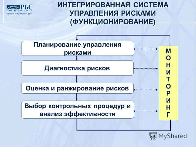 Планирование управления рисками Диагностика рисков Оценка и ранжирование рисков Выбор контрольных процедур и анализ эффективности МОНИТОРИНГМОНИТОРИНГ ИНТЕГРИРОВАННАЯ СИСТЕМА УПРАВЛЕНИЯ РИСКАМИ (ФУНКЦИОНИРОВАНИЕ)