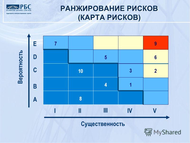 Вероятность Существенность III III IVV 8 41 10 3 2 56 79 E D C B A РАНЖИРОВАНИЕ РИСКОВ (КАРТА РИСКОВ)