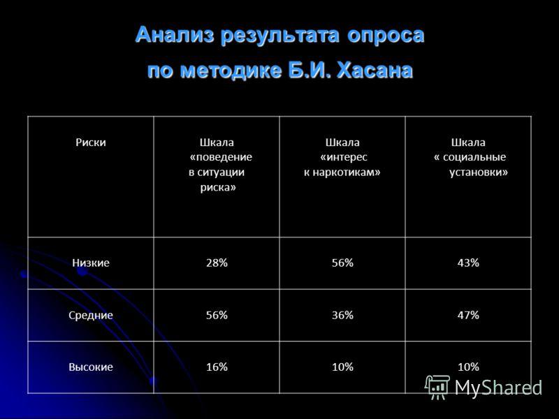 Анализ результата опроса по методике Б.И. Хасана РискиШкала «поведение в ситуации риска» Шкала «интерес к наркотикам» Шкала « социальные установки» Низкие28%56%43% Средние56%36%47% Высокие16%10%