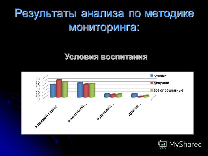 Результаты анализа по методике мониторинга: Условия воспитания