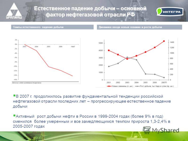 Естественное падение добычи – основной фактор нефтегазовой отрасли РФ Динамика ввода новых скважин и роста добычи Темпы естественного падения добычи В 2007 г. продолжилось развитие фундаментальной тенденции российской нефтегазовой отрасли последних л