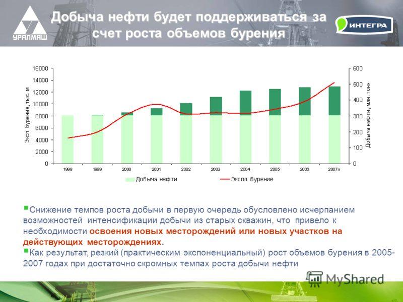 Добыча нефти будет поддерживаться за счет роста объемов бурения Снижение темпов роста добычи в первую очередь обусловлено исчерпанием возможностей интенсификации добычи из старых скважин, что привело к необходимости освоения новых месторождений или н