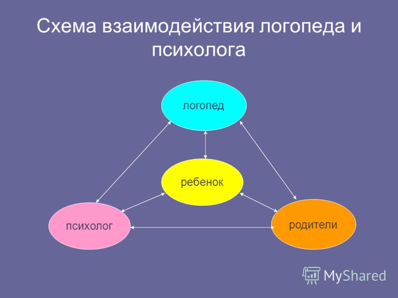 Схема взаимодействия логопеда