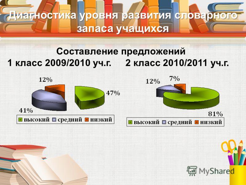 Диагностика уровня развития словарного запаса учащихся Составление предложений 1 класс 2009/2010 уч.г. 2 класс 2010/2011 уч.г.