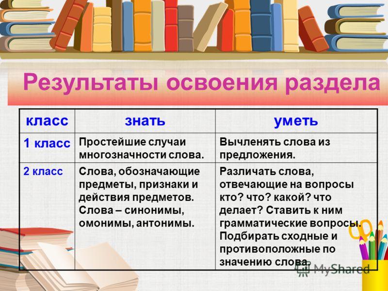 Результаты освоения раздела классзнатьуметь 1 класс Простейшие случаи многозначности слова. Вычленять слова из предложения. 2 классСлова, обозначающие предметы, признаки и действия предметов. Слова – синонимы, омонимы, антонимы. Различать слова, отве