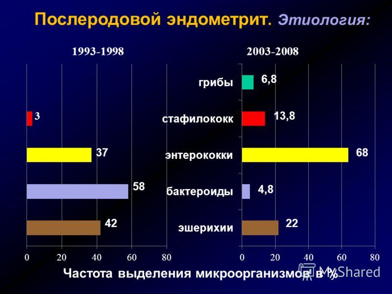 Послеродовой эндометрит. Этиология: Частота выделения микроорганизмов в % 37 22 4,8 68 3 42 58