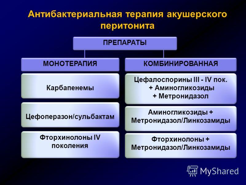 Антибактериальная терапия акушерского перитонита Карбапенемы Цефоперазон/сульбактам Фторхинолоны IV поколения Цефалоспорины III - IV пок. + Аминогликозиды + Метронидазол Цефалоспорины III - IV пок. + Аминогликозиды + Метронидазол МОНОТЕРАПИЯ КОМБИНИР