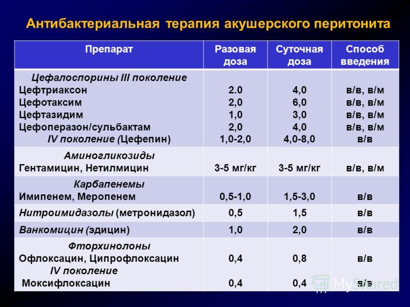 Антибактериальная терапия акушерского перитонита ПрепаратРазовая доза Суточная доза Способ введения Цефалоспорины III поколение Цефтриаксон Цефотаксим Цефтазидим Цефоперазон/сульбактам IV поколение (Цефепин) 2.0 2,0 1,0 2,0 1,0-2,0 4,0 6,0 3,0 4,0 4,