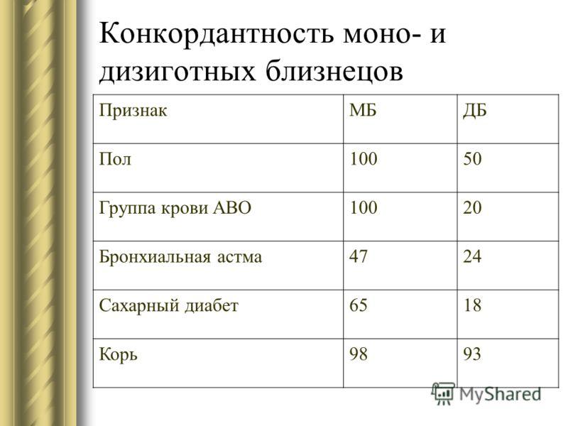 Конкордантность моно- и дизиготных близнецов ПризнакМБДБ Пол10050 Группа крови АВО10020 Бронхиальная астма4724 Сахарный диабет6518 Корь9893