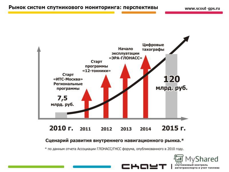 Рынок систем спутникового мониторинга: перспективы www.scout-gps.ru