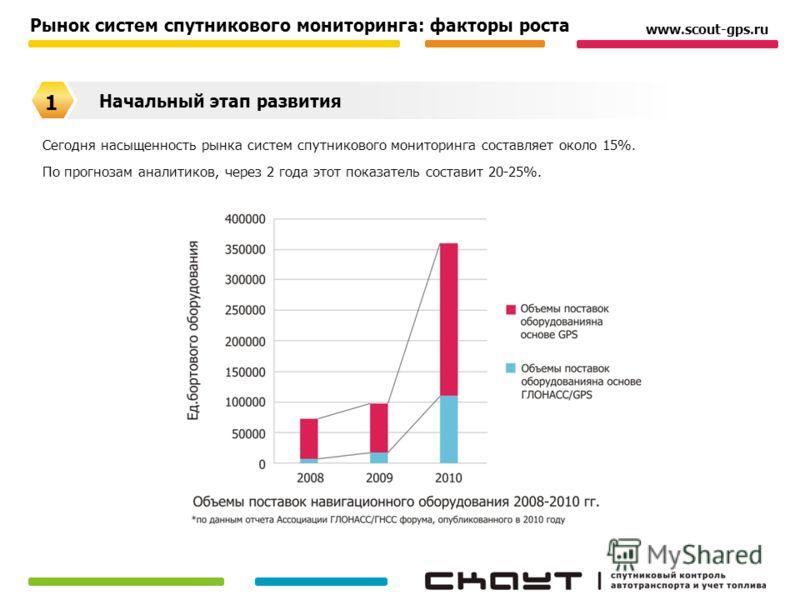 Рынок систем спутникового мониторинга: факторы роста Сегодня насыщенность рынка систем спутникового мониторинга составляет около 15%. По прогнозам аналитиков, через 2 года этот показатель составит 20-25%. www.scout-gps.ru Начальный этап развития 1