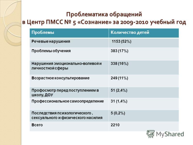 Проблематика обращений в Центр ПМСС 5 « Сознание » за 2009-2010 учебный год ПроблемыКоличество детей Речевые нарушения 1153 (52%) Проблемы обучения383 (17%) Нарушения эмоционально-волевой и личностной сферы 338 (16%) Возрастное консультирование249 (1