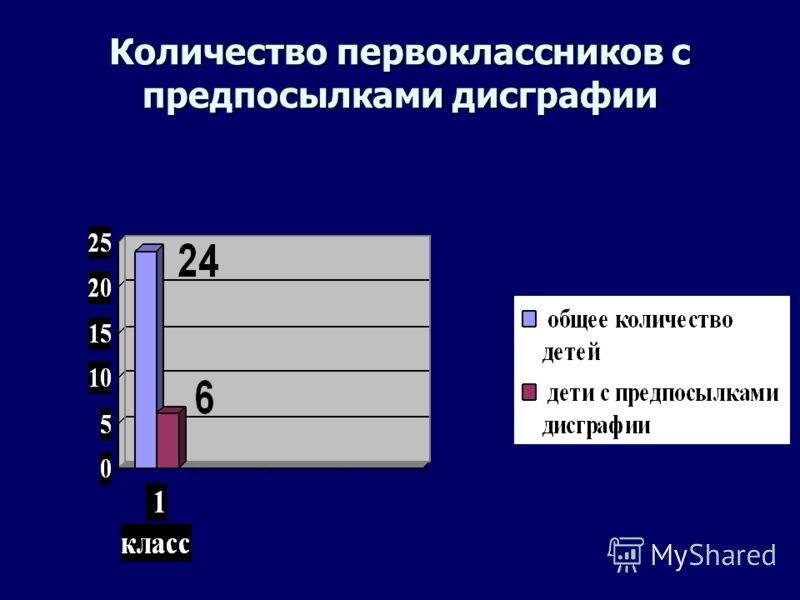 Количество первоклассников с предпосылками дисграфии