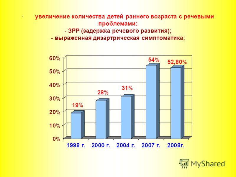 · увеличение количества детей раннего возраста с речевыми проблемами: - ЗРР (задержка речевого развития); - выраженная дизартрическая симптоматика;