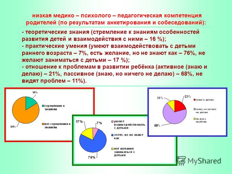низкая медико – психолого – педагогическая компетенция родителей (по результатам анкетирования и собеседований): - теоретические знания (стремление к знаниям особенностей развития детей и взаимодействия с ними – 16 %); - практические умения (умеют вз
