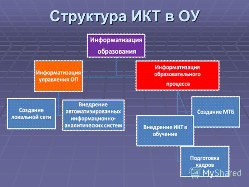 Структура ИКТ в ОУ
