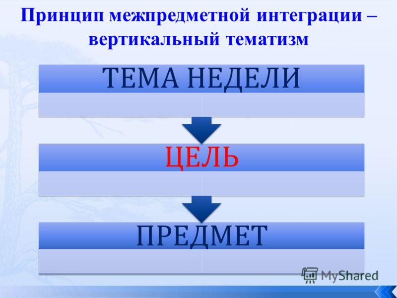 Принцип межпредметной интеграции – вертикальный тематизм ПРЕДМЕТ ЦЕЛЬ ТЕМА НЕДЕЛИ