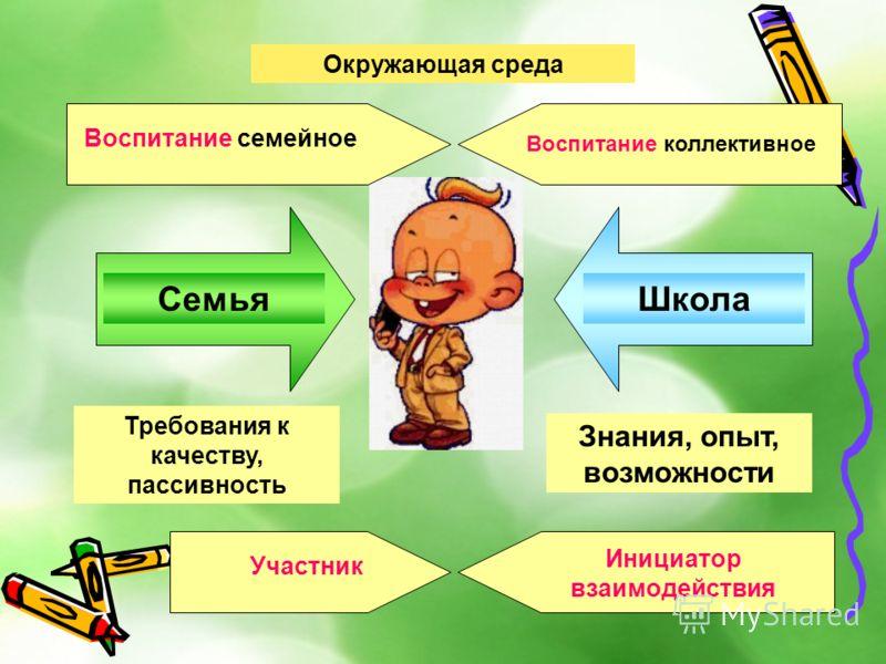 Методика Воспитательной Работы Под Редакцией Сластенина