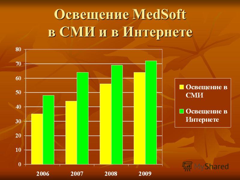 Освещение MedSoft в СМИ и в Интернете