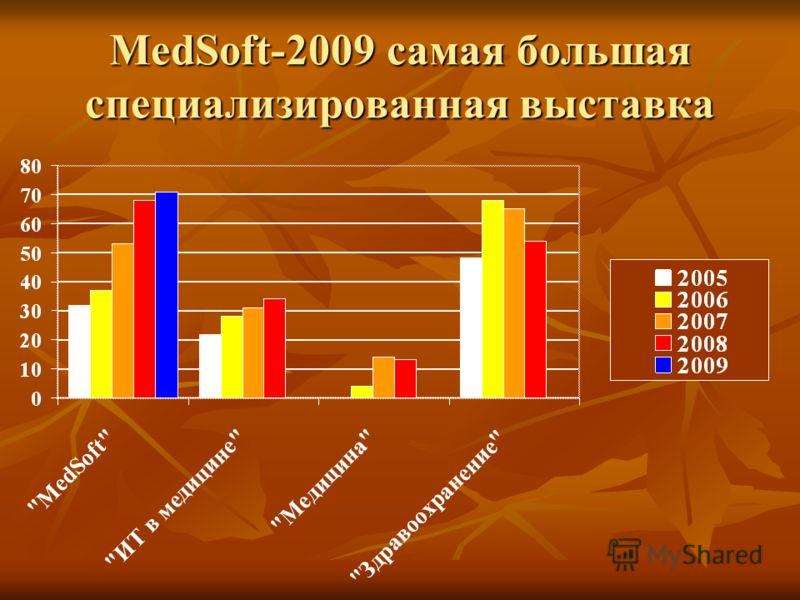 MedSoft-2009 самая большая специализированная выставка