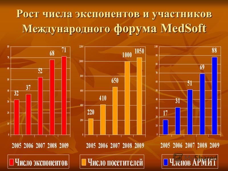 Рост числа экспонентов и участников Международного форума MedSoft
