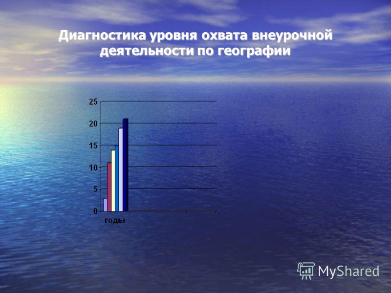 Диагностика уровня охвата внеурочной деятельности по географии