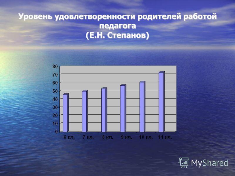 Уровень удовлетворенности родителей работой педагога (Е.Н. Степанов)